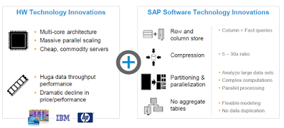 Interview Questions on SAP HANA Architecture | Interview - Q&A