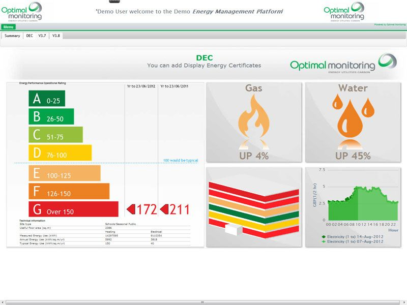 Demand Energy Monitoring Software : Energy management data dashboard by optimal monitoring