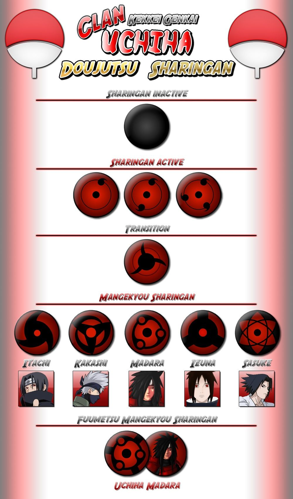 Types of sharingan