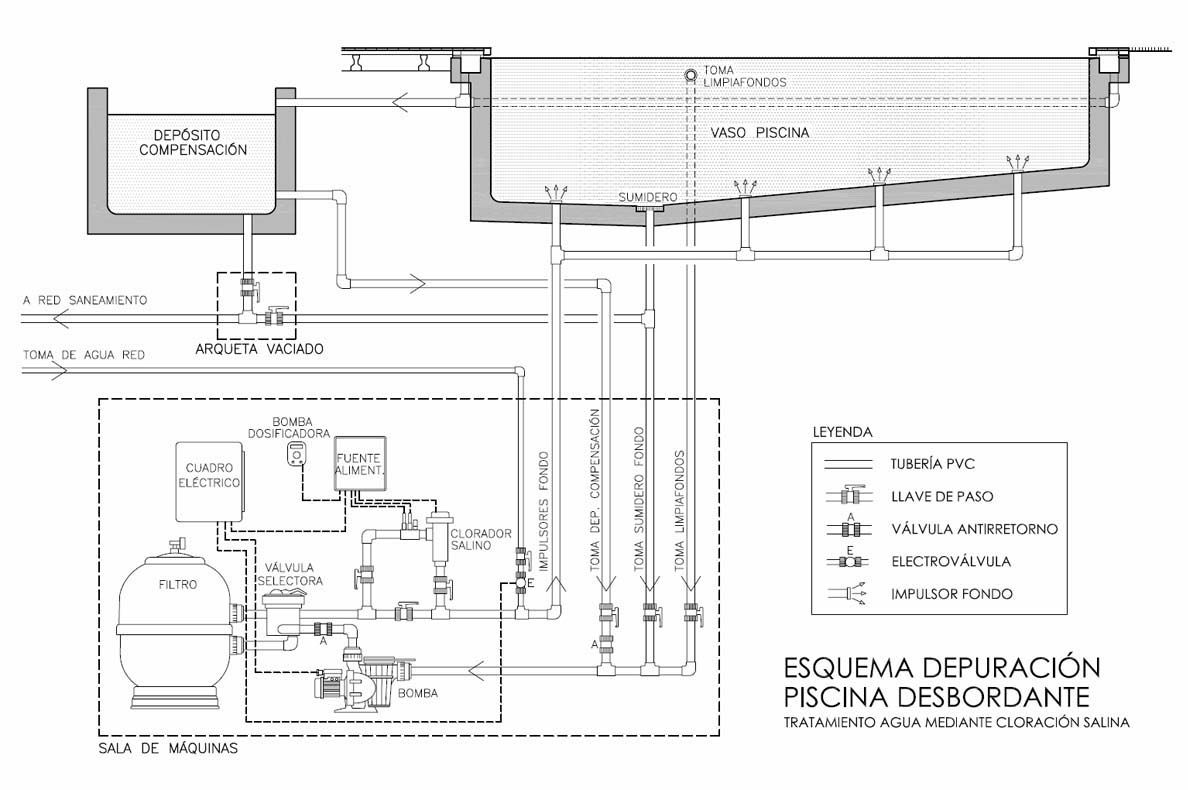 Esquema de la maquinaria y tuber as que conforman la for Diseno y construccion de piscinas de hormigon