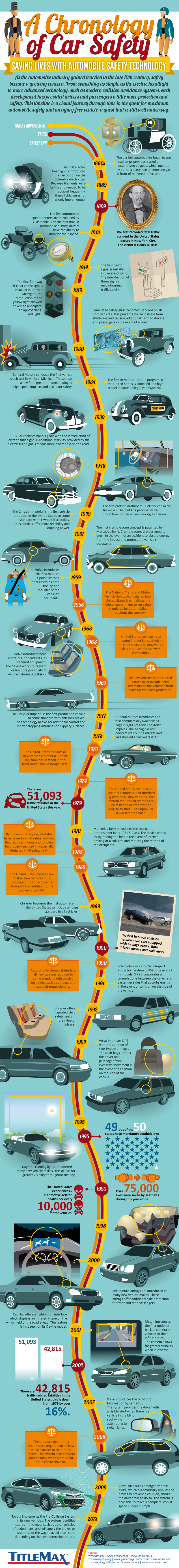 Car safety has come a long way, from the simplest of features to the exceptionally advanced, and continues to make you and your family that much more safe while behind the wheel. See how care safety has changed over time! #TitleMax