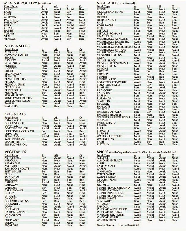 Big Life Spender Blood Type Diet Food Chart  Home And Health
