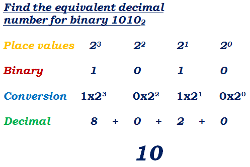 Binary To Decimal Conversion Solved Example Decimals Decimal Conversion Binary