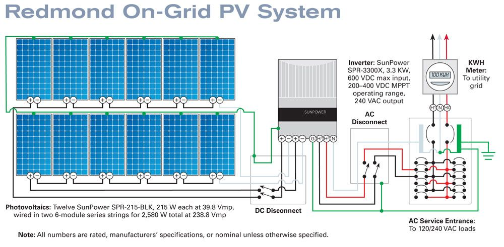 Image result for solar power grid connection diagram   Home electrical  wiring, Solar power system, Pv systemPinterest