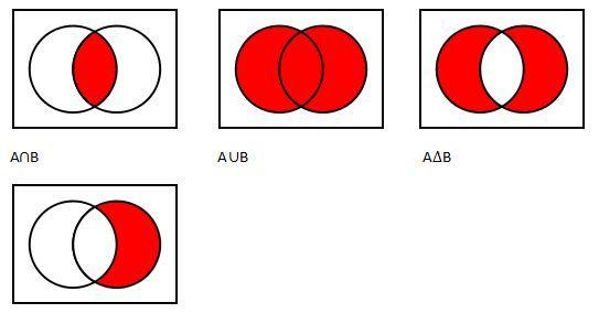 set theory venn diagram jpg 543 284 probability pinterest. Black Bedroom Furniture Sets. Home Design Ideas