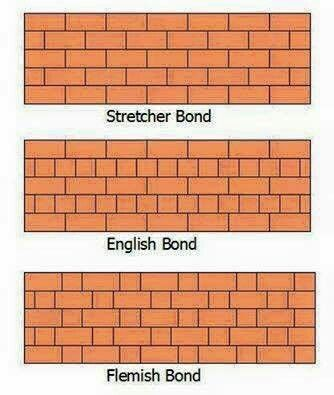 Understanding strecher english and flemish bond brick understanding strecher english and flemish bond ccuart Choice Image