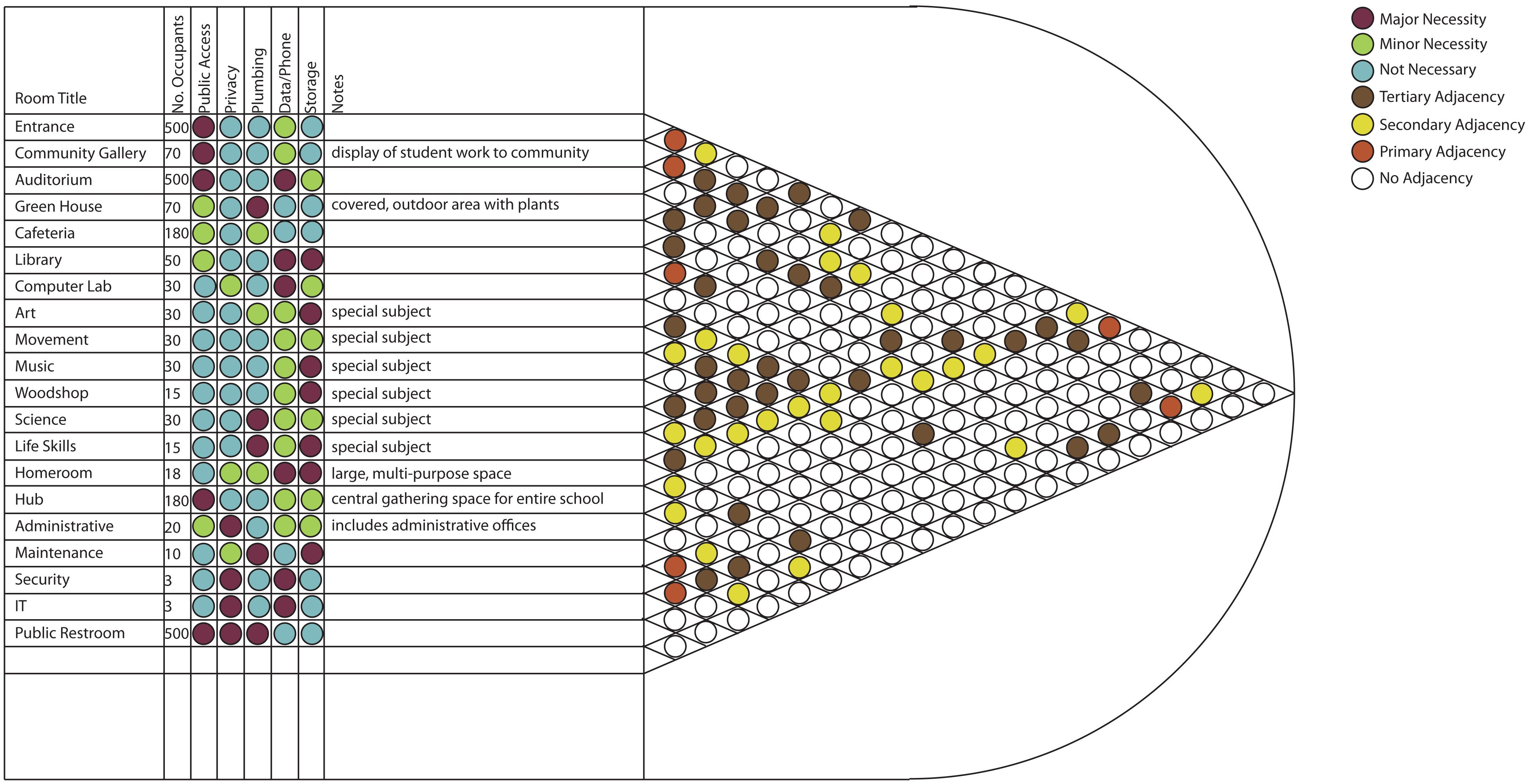 Environmental And Adjacency Matrix Dot Key Project Management Tools Design Design Working