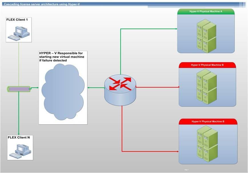 Cascading License Server Architecture Using Hyper V Optimization Physics Hyper