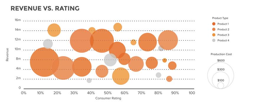 Data Visualization 101 Bubble Charts Bubble Chart Data Visualization Data Visualization Infographic
