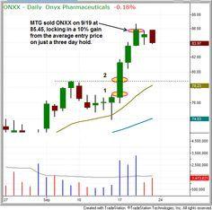 Free platforms to practice swing trading