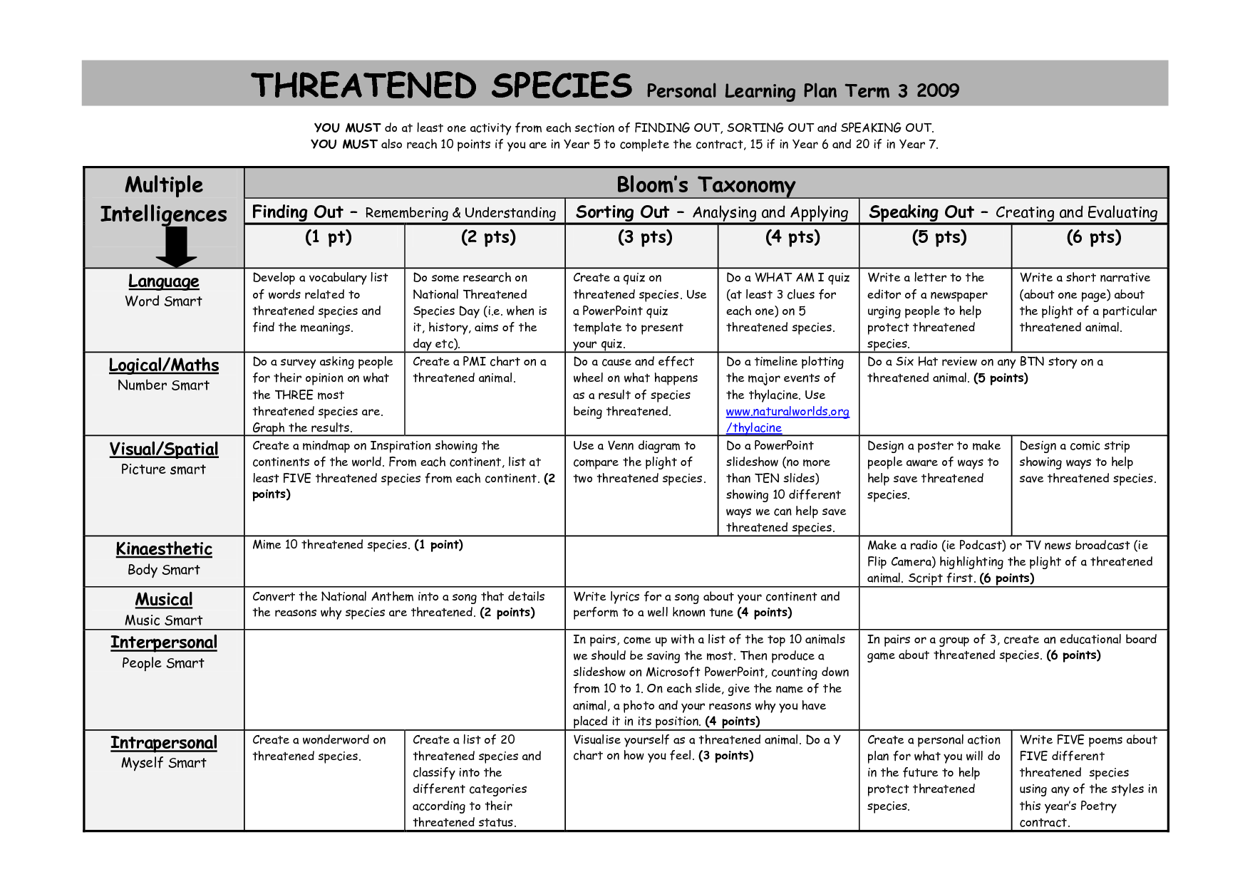 A Sample Assignment Grid Combining Multiple Intelligences