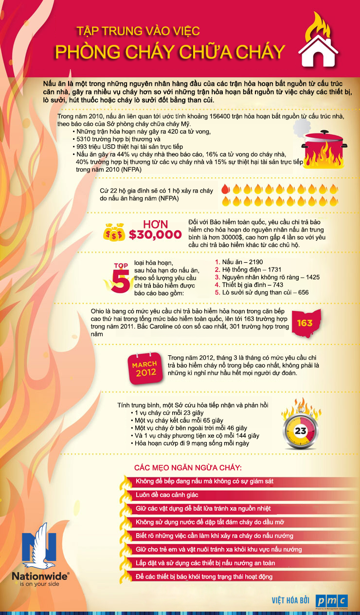 Pin by PMC on An toàn PCCC - Fire Safety   Pinterest   Fire safety