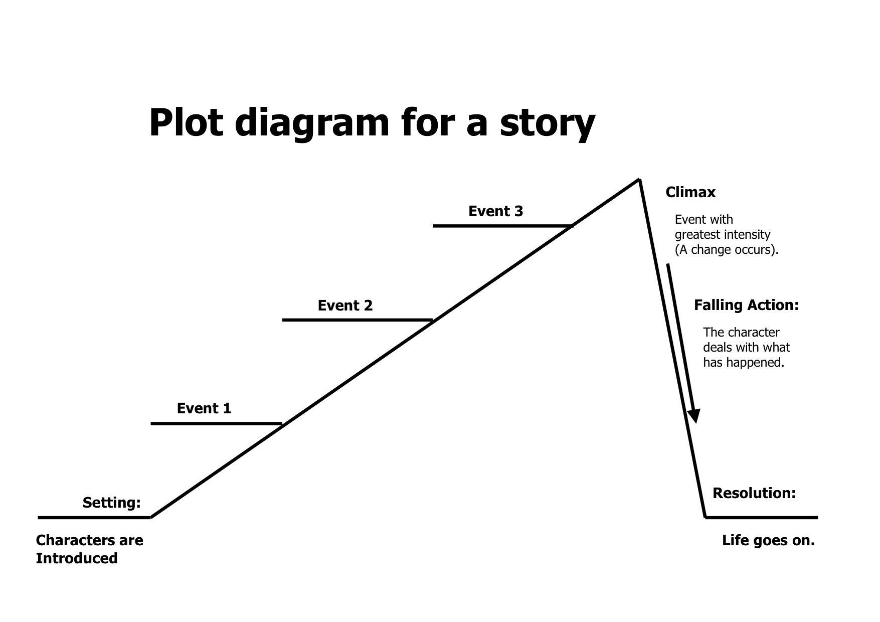 Image Result For Story Diagram Creative Writing Plot Outline Writing Tips Writing Words