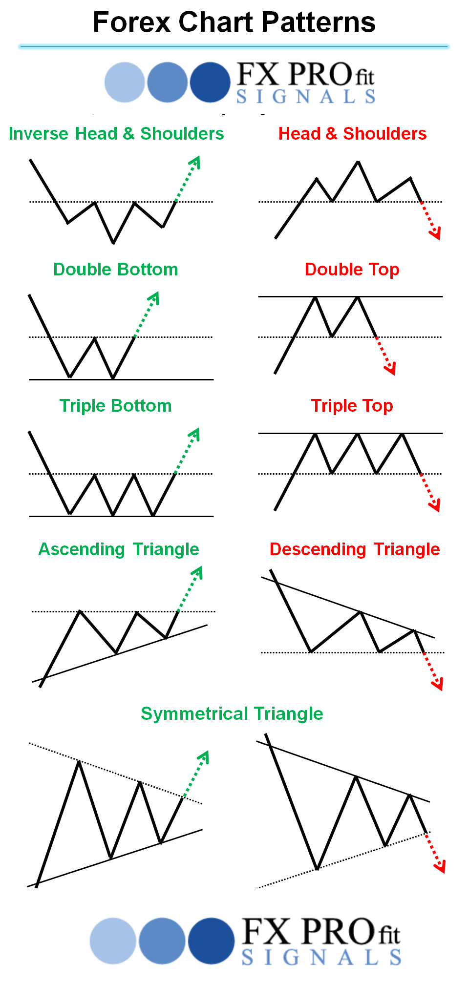 Forex Chart Patterns In 2020 Trading Charts Stock Chart Patterns Forex Trading
