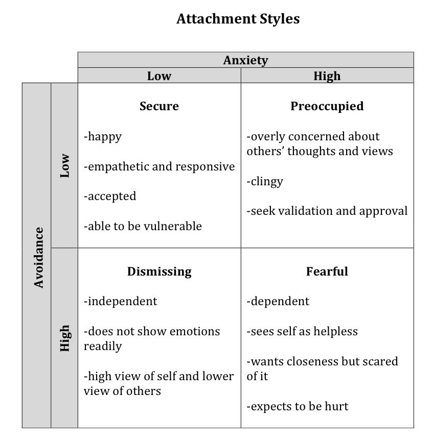 attachment theory ambivalent