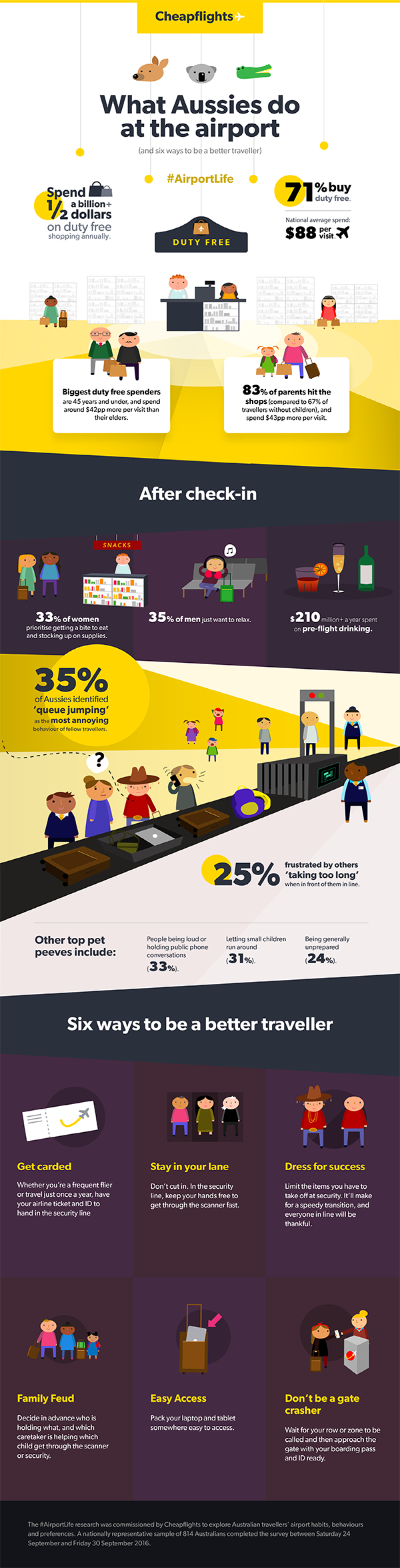 What Aussies Do At The Airport #Infographic