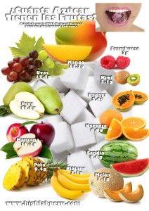 ¿Cuanta azúcar tienen las frutas? | POSTERS HIGHLABPERU