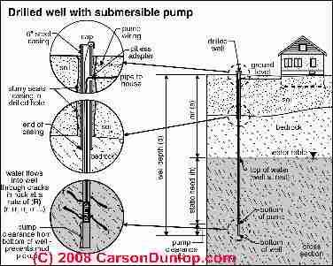 Schematic of a submersible pump deep well system (C) Carson Dunlop on water well plumbing diagram, jet sewage system diagram, jet pump schematic diagram, well pump schematic stage 2,