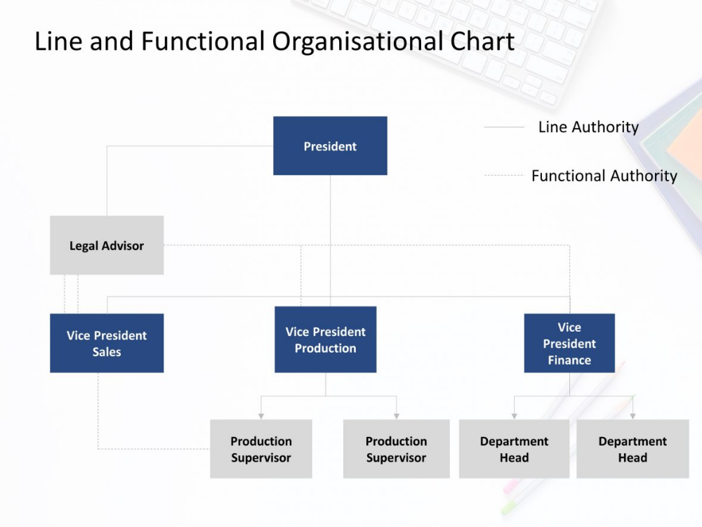 Line And Functional Organization Structure Organizational Chart Powerpoint Templates Infographic Powerpoint