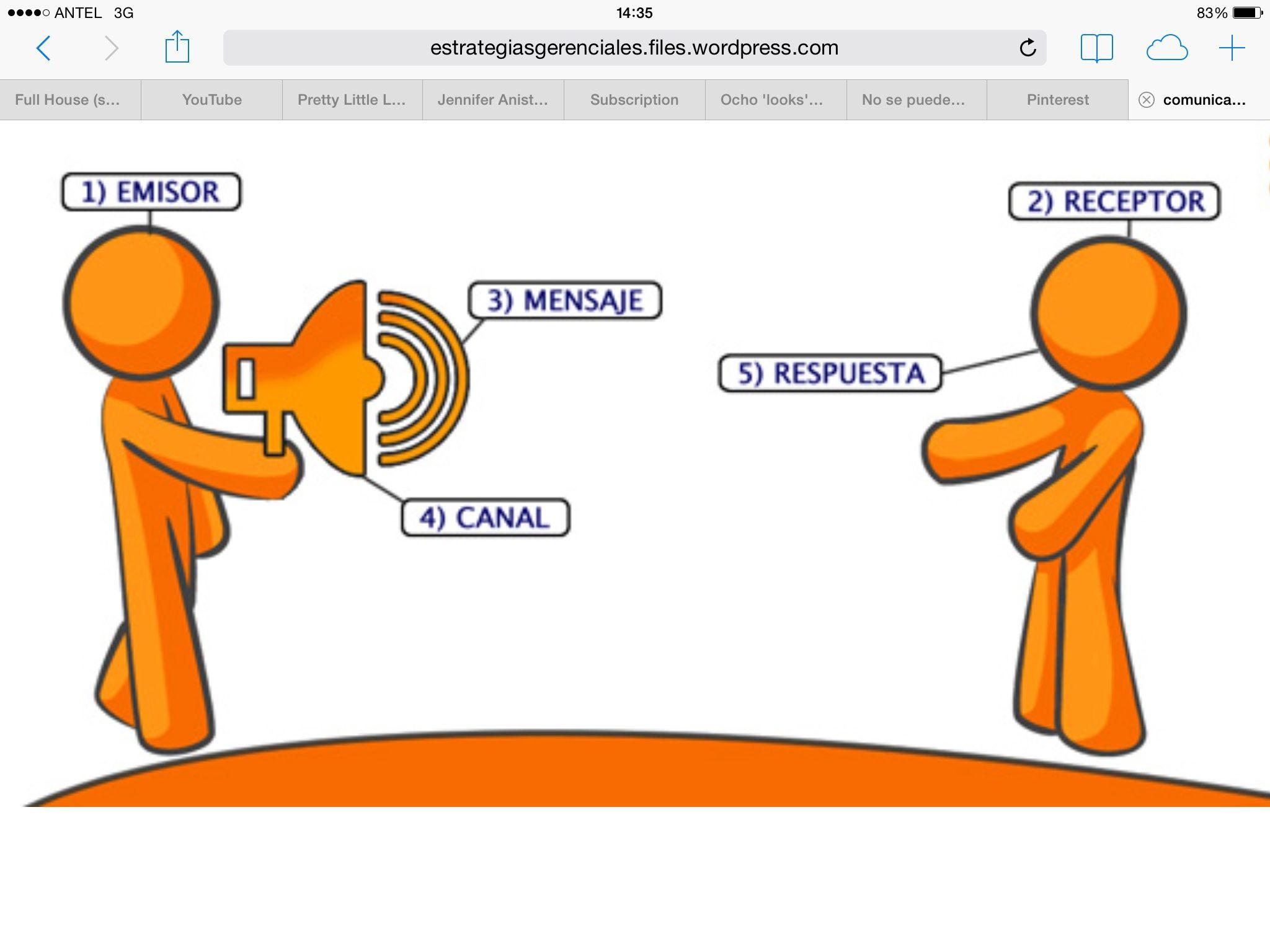 Proceso De Comunicación Preschool Activities Abc Preschool