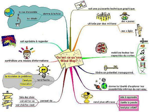 Coaching Scolaire Coaching D Orientation Coaching Parental Educoaching Orientation Scolaire Carte Heuristique Scolaire