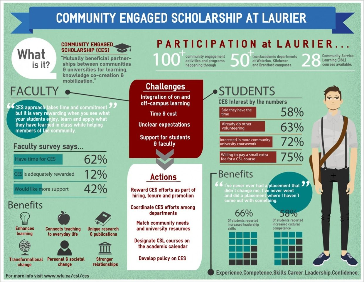 service learning infographic Google Search Academic