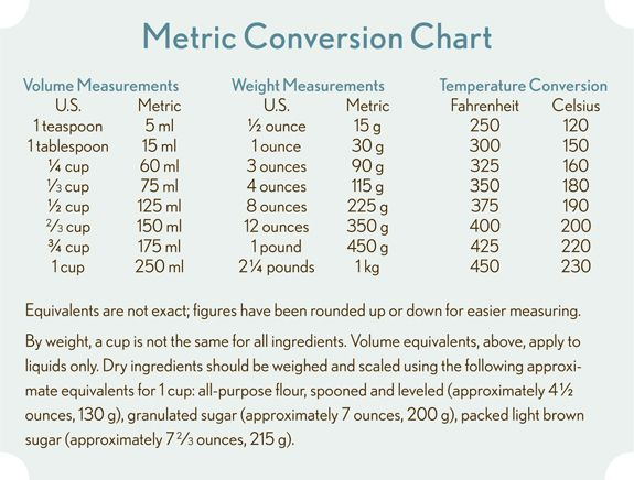 Baking Metric Conversion Chart  Discover Specific Tips To Help