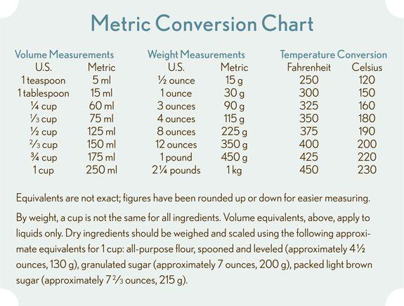 Fluid Conversion Table Math