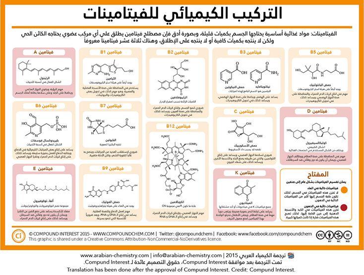 التركيب الكيميائي للفيتامينات الكيمياء العربي Chemical Structure Medicinal Chemistry Chemistry