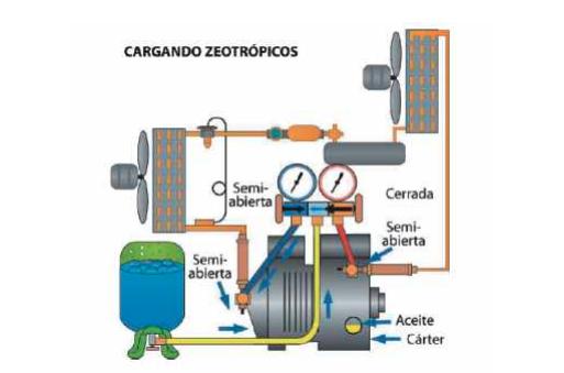RECARGAR GAS REFRIGERANTE Sé bueno, Buenas prácticas, El gas