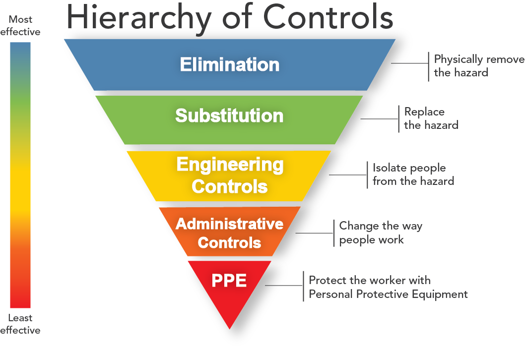 Hierarchy of Controls Workplace safety, Health and