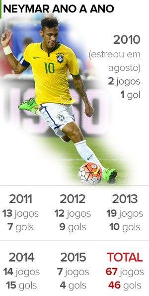 Atuando Pela Selecao Neymar Esta A Dois Gols De Superar Pele Aos 23 Anos Neymar Gol Futebol