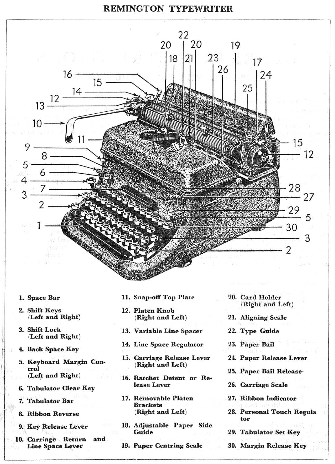 Vintage Typewriter Diagram Great Installation Of Wiring Pin Pit Bike On Pinterest Parts A Remington Rand Kmc Resources For Rh Com Photography