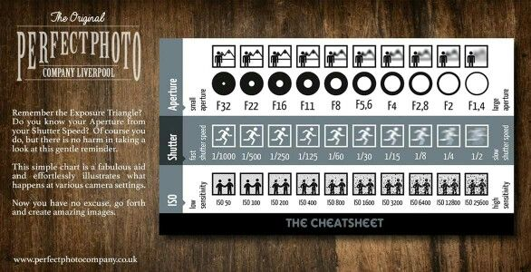 exposure triangle cheat sheet from the perfect photo company