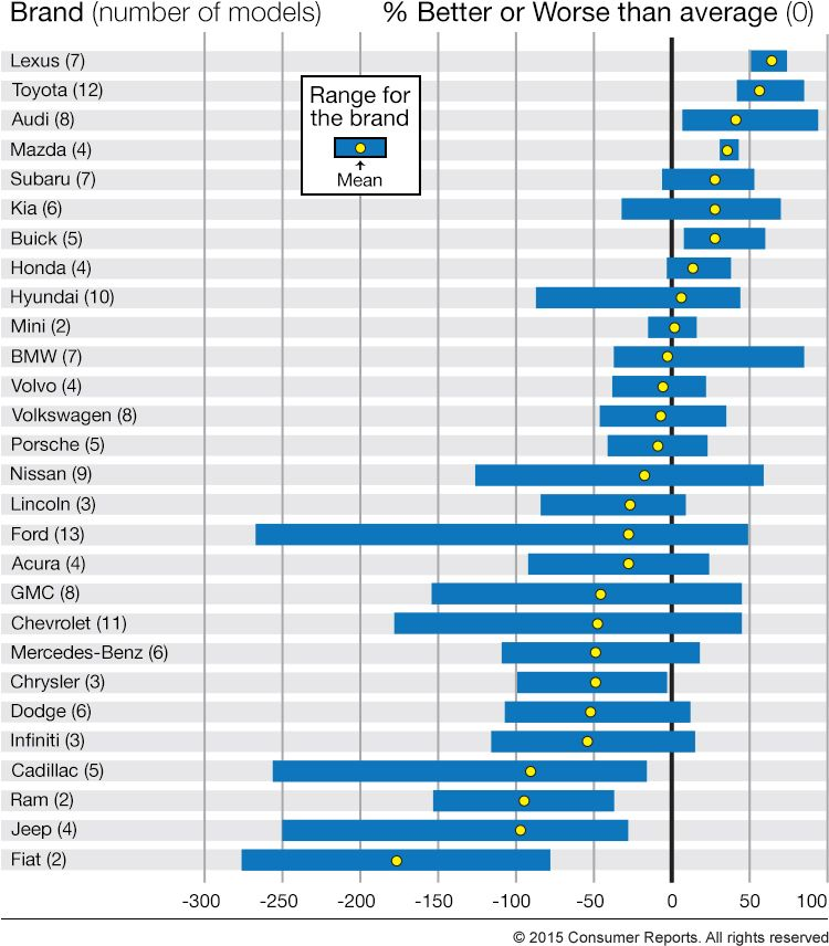 How Car Brands Compare For Reliability Reliable Cars Car Brands