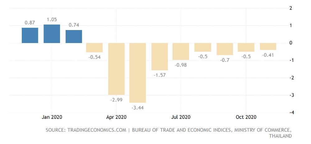 Thailand Inflation Rate 1977 2020 Data 2021 2022 Forecast Calendar Historical Historical Data Economic Indicator Comparing Data