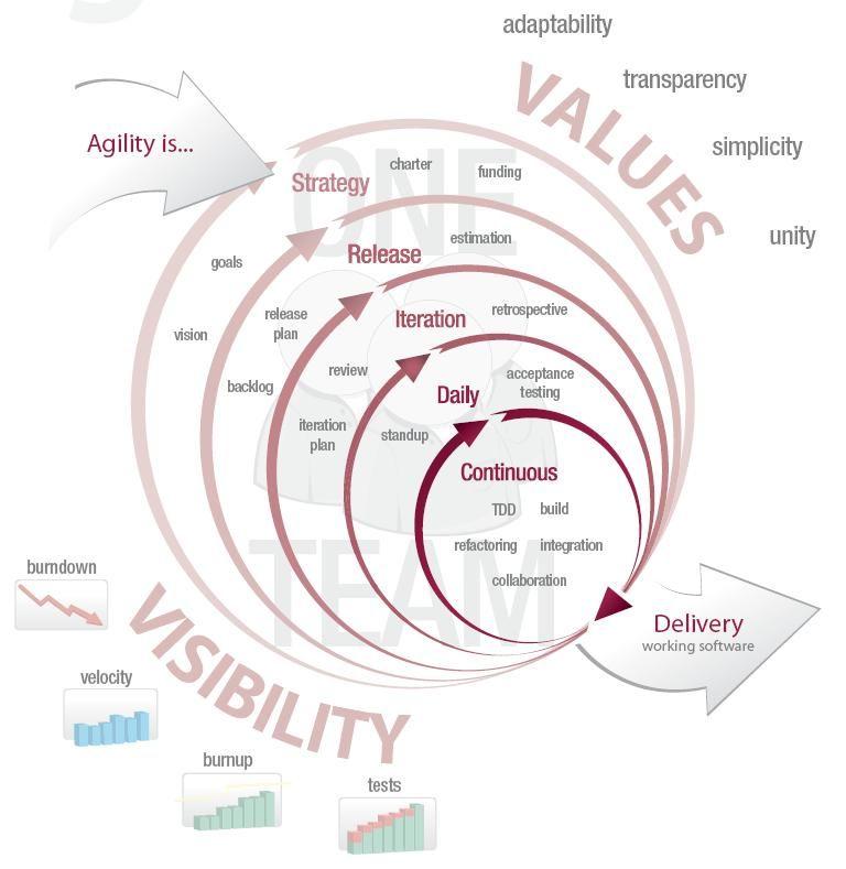 Agile principles Business Pinterest Project management - change management plan template