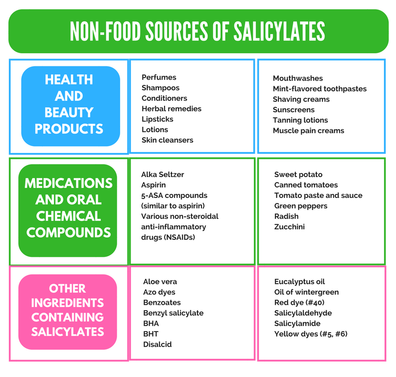 Salicylate Intolerance The Complete Guide + List of Foods
