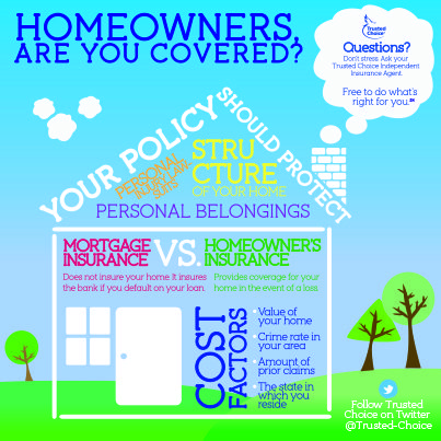 Homeowners Insurance Are You Covered Homeowners