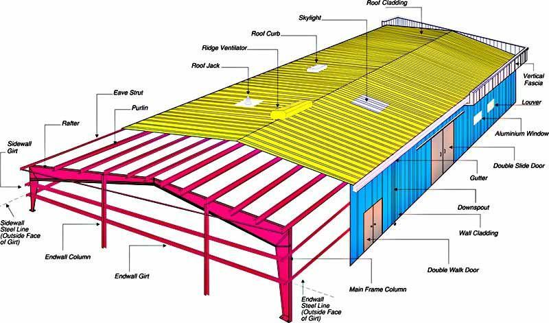 Pin by shreeragamap on skyflexsystem pinterest pre for What type of engineer designs buildings
