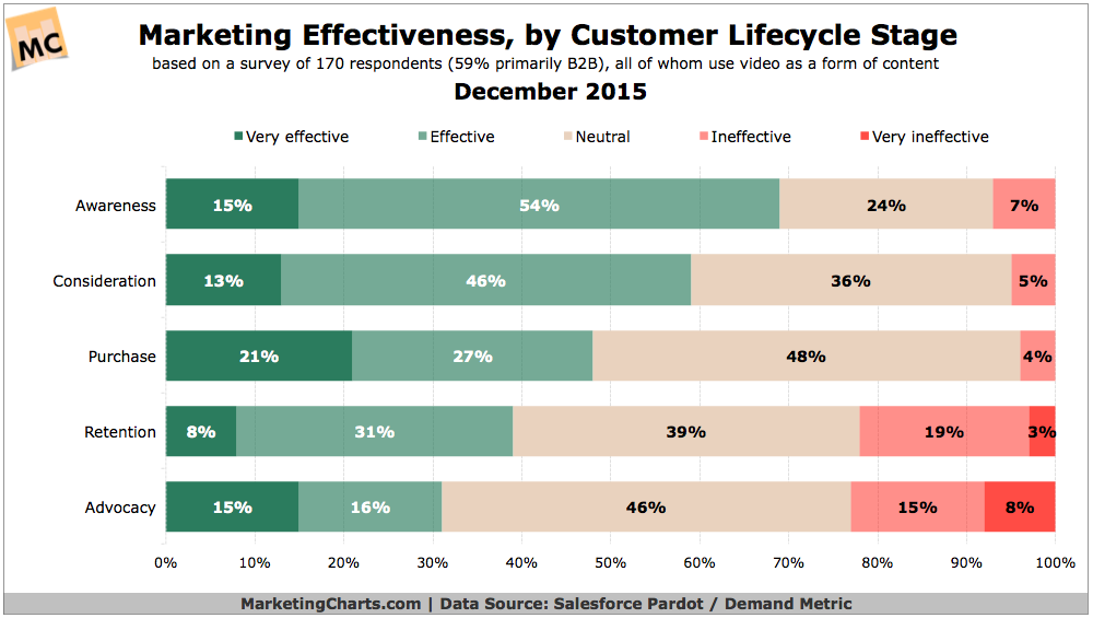 Marketers Effectiveess by Customer Lifecycle Stage (December 2015)