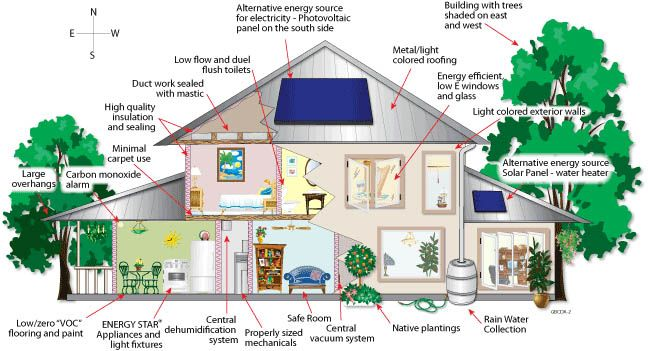 List Of Green Building Materials For Your House Nowadays Residents Also Prefer Houses Sustainable