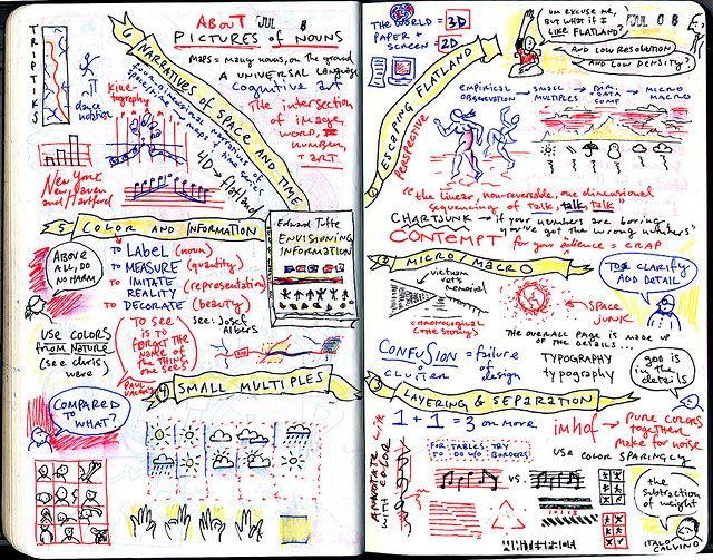 Austin Kleon's mind map of Edward Tufte's 'Map Of Envisioning Information'