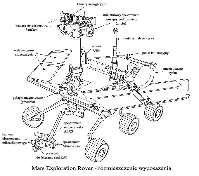 description mars exploration rover diagram
