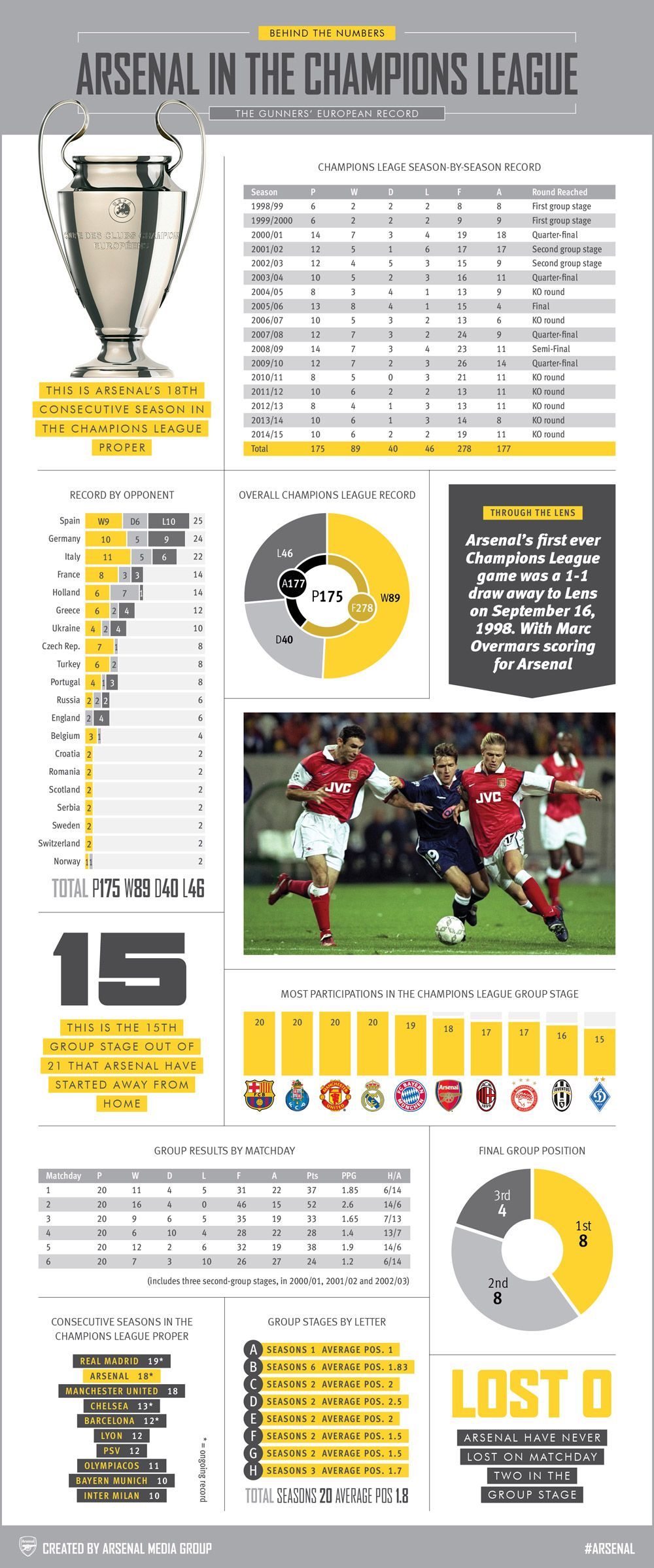 Behind The Numbers Champions League Arsenal Begin Their 18th Consecutive Champions League Campaign Away At Dinamo Zagreb On Wednesday Night Our Infographic