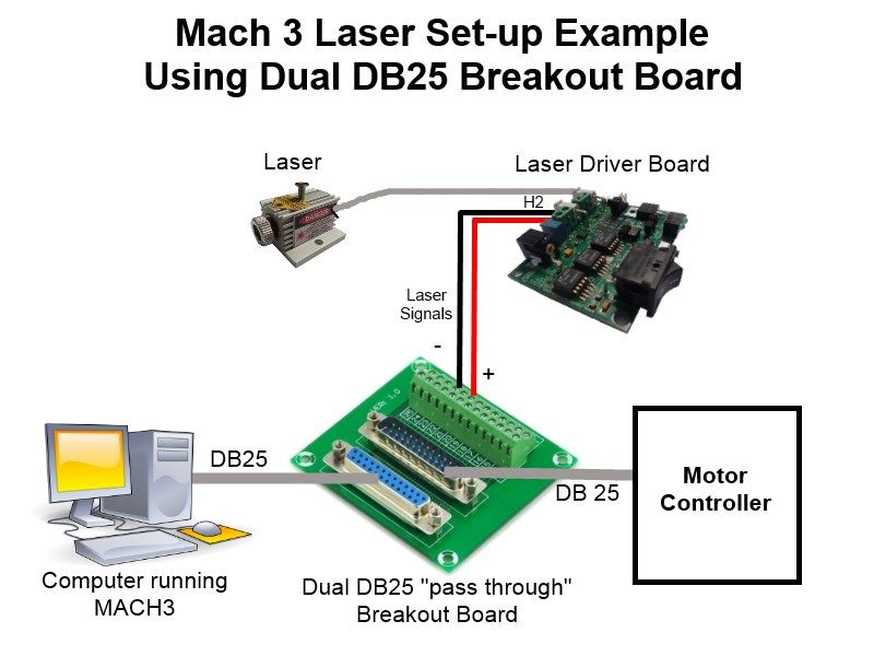 Mach3 laser setup using dual breakout board | CNC | Cnc, Tech