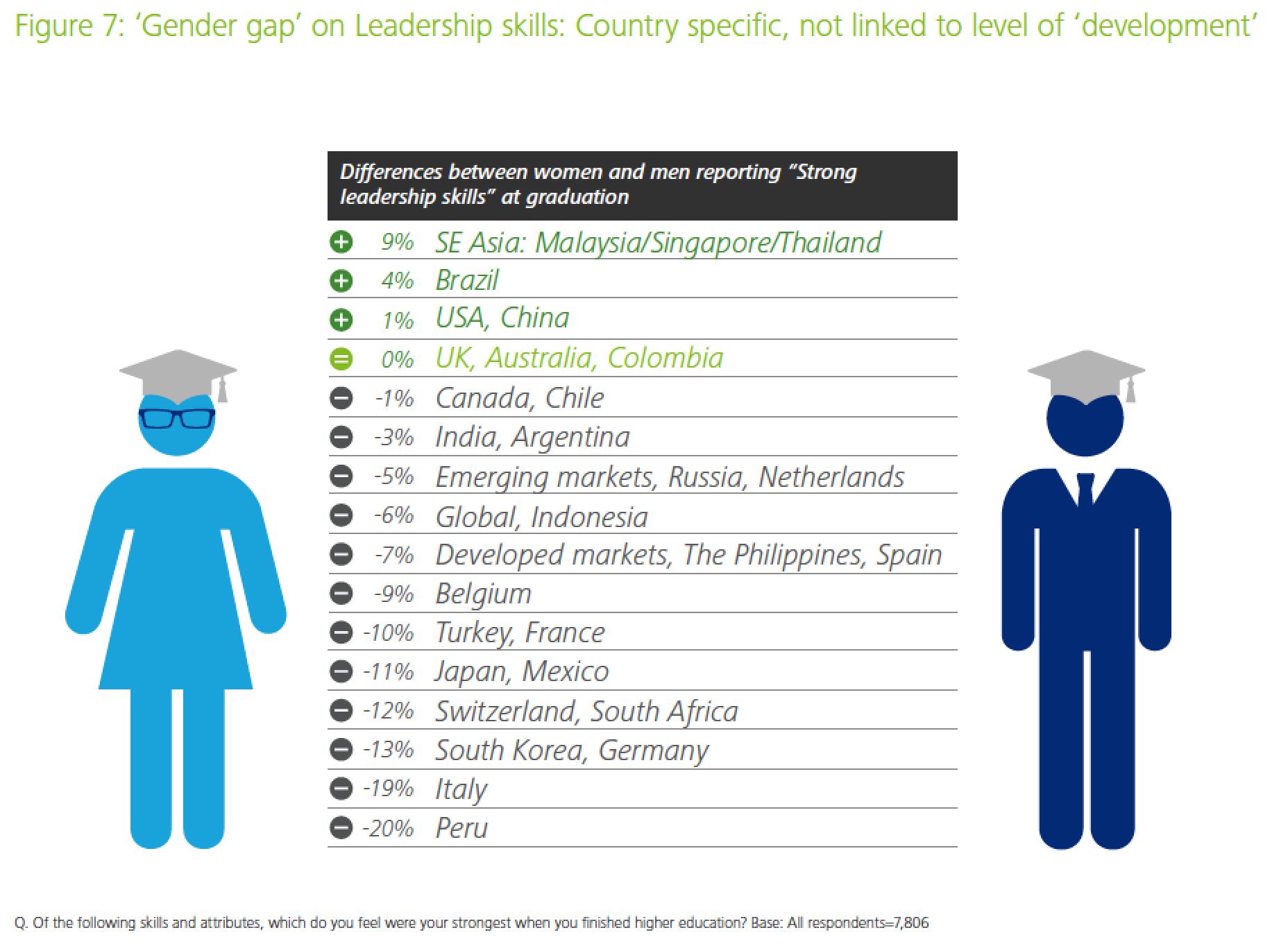 Gender Gap In Leadership The Deloitte Millennial Survey 2015 Infographic Leadership Skills Leadership Gender Gap