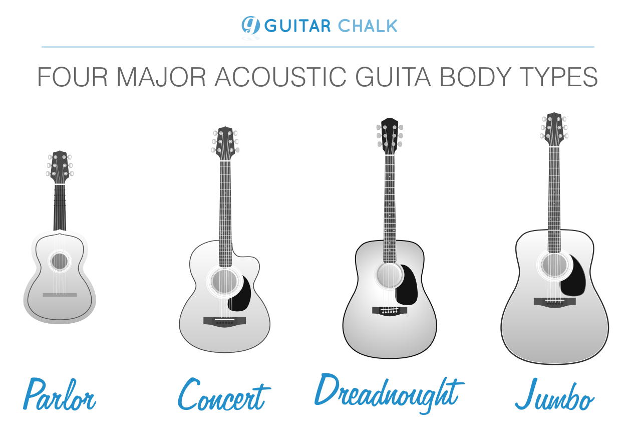 Best Acoustic Guitar Guide Top 7 Picks Reviewed Guitar Chalk Guitar Best Acoustic Guitar Acoustic