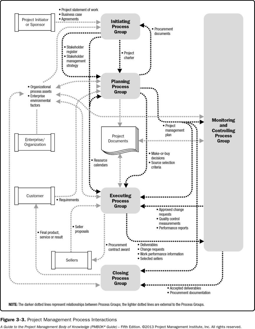 Pmbok 5 process interactions pmp pinterest project management pmbok 5 process interactions xflitez Images