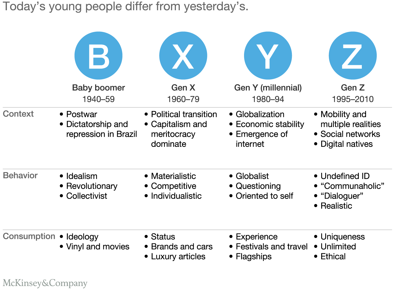 Generation Z characteristics and its implications for